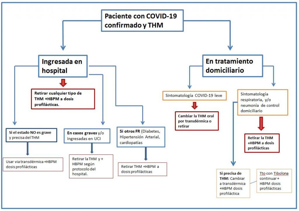Algoritmo 1 -  Riesgo Tromboembolico en la pandemia de COVID-19 y tratamiento hormonal en mujeres perimenopausicas y postmenopausicas