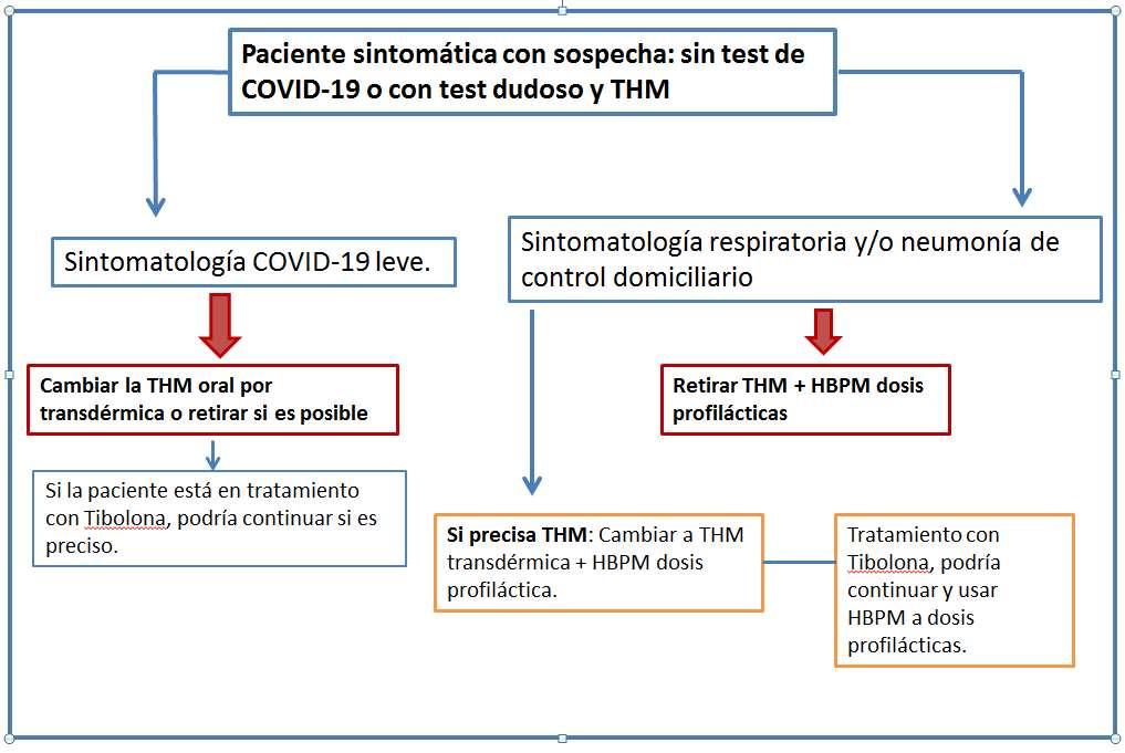 Algoritmo 2 -  Riesgo Tromboembolico en la pandemia de COVID-19 y tratamiento hormonal en mujeres perimenopausicas y postmenopausicas