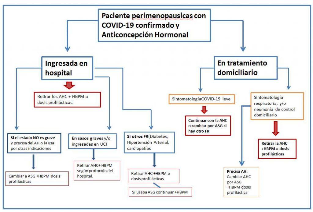 Algoritmo 3 -  Riesgo Tromboembolico en la pandemia de COVID-19 y tratamiento hormonal en mujeres perimenopausicas y postmenopausicas