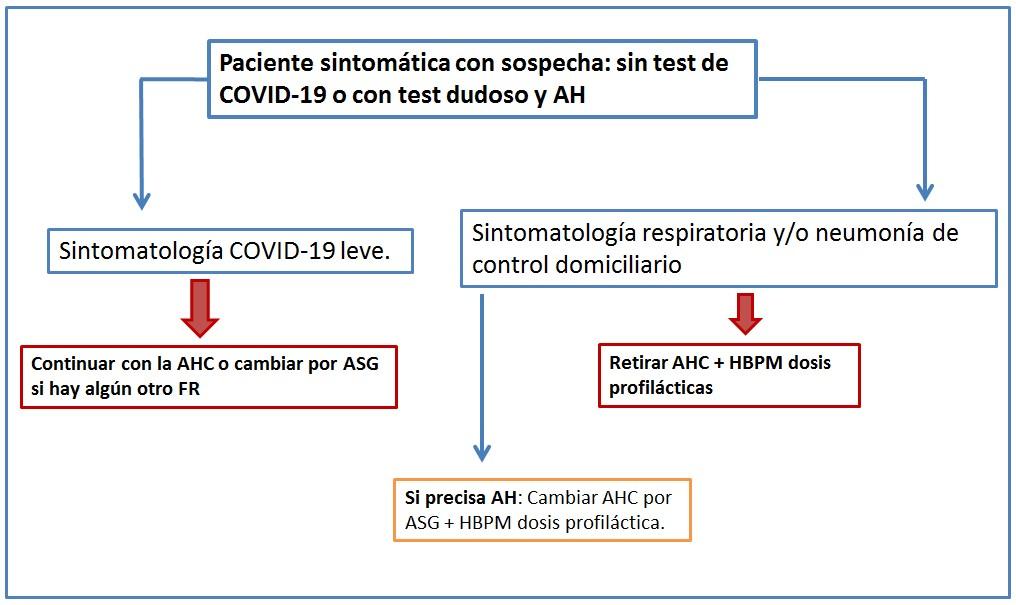 Algoritmo 4 -  Riesgo Tromboembolico en la pandemia de COVID-19 y tratamiento hormonal en mujeres perimenopausicas y postmenopausicas
