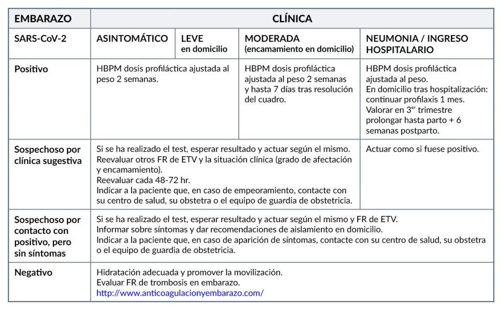 Recomendaciones sobre profilaxis en enfermedad tromboembólica (ETV) en el embarazo