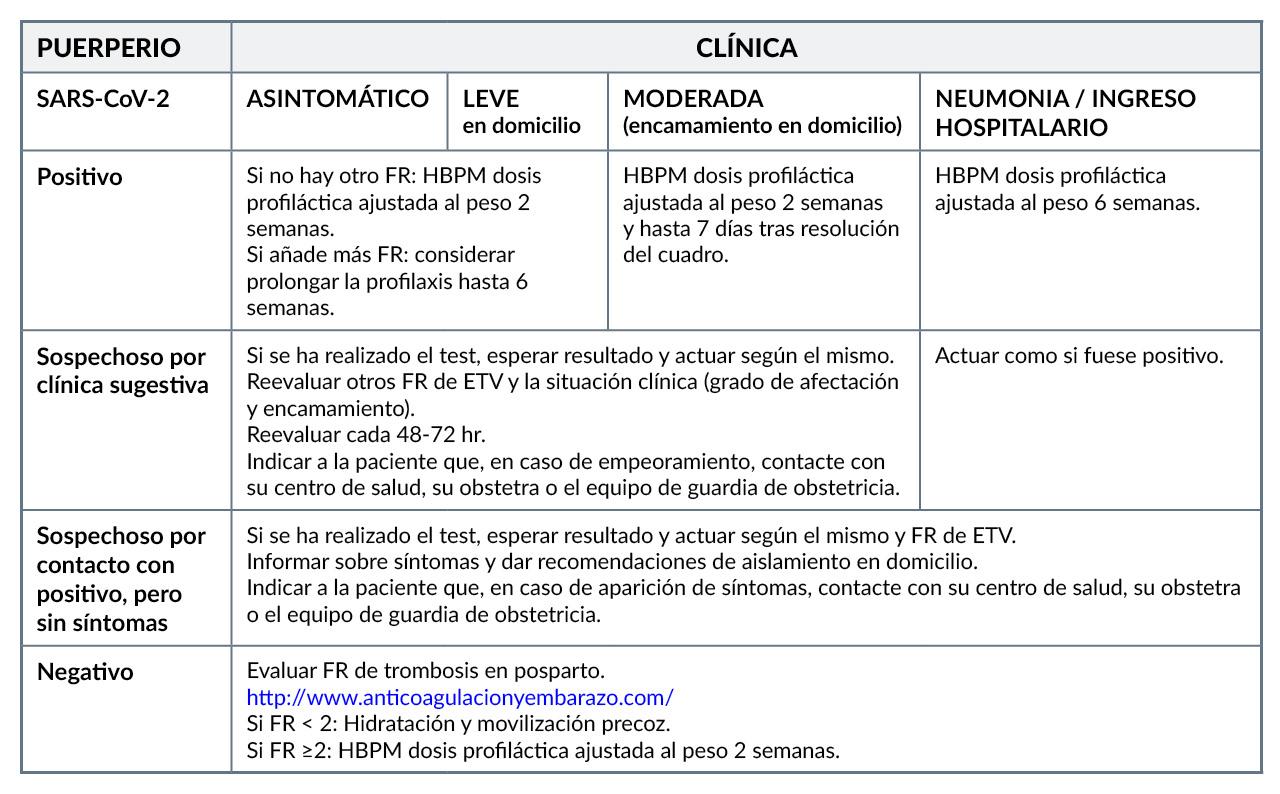 Recomendaciones sobre profilaxis en enfermedad tromboembólica (ETV) en el puerperio