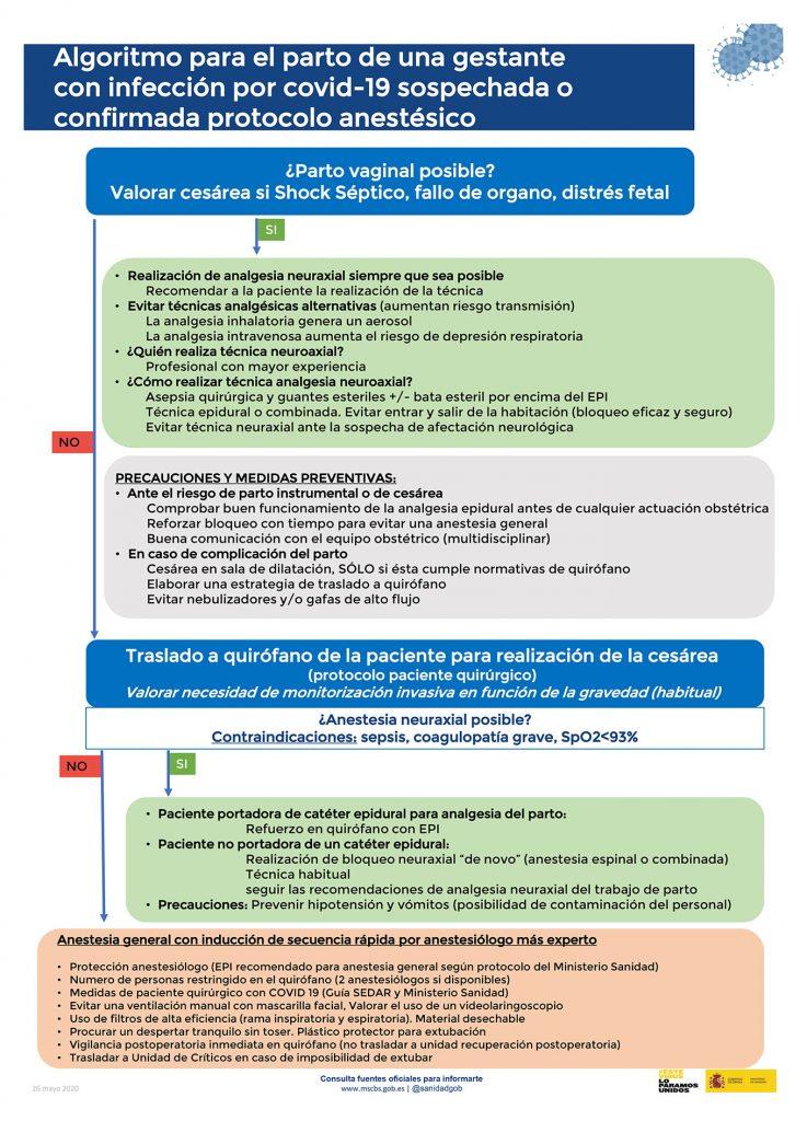 Algoritmo para el parto de una gestante con infección por COVID-19 sospechada o confirmada protocolo anestésico