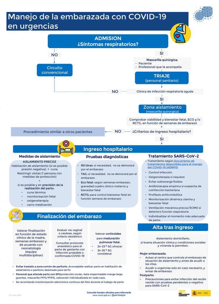 Manejo de la embarazada con COVID-19 en urgencias